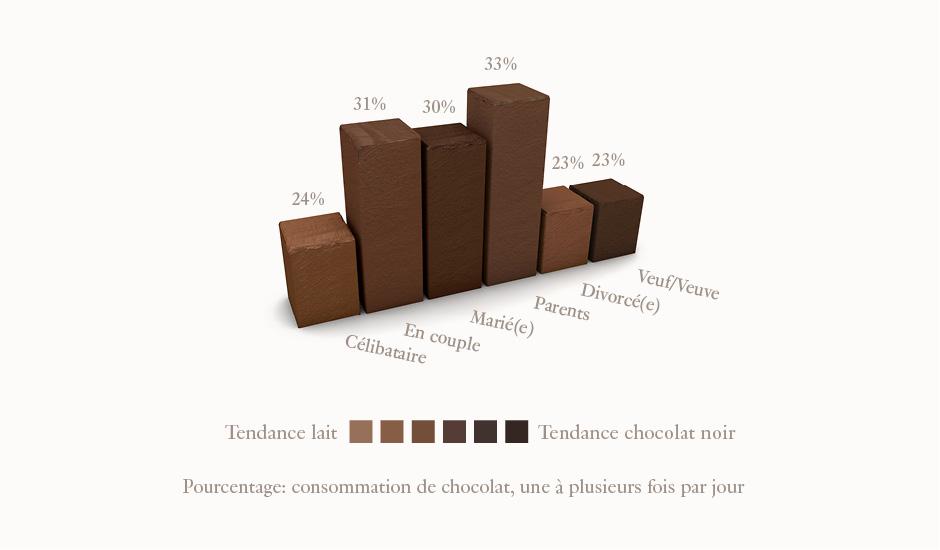 On mange davantage de chocolat en société
