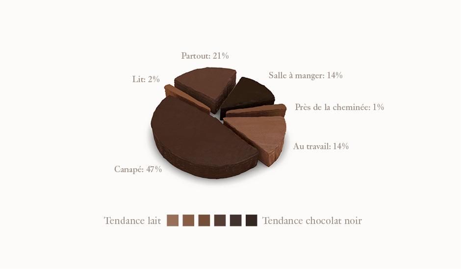 En Suisse, on déguste davantage le chocolat sur son canapé