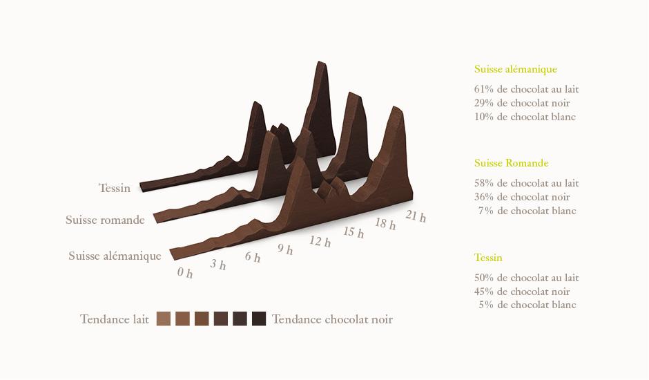 Dans les trois régions linguistiques suisses, le chocolat se déguste le plus entre 21 h et 22 h